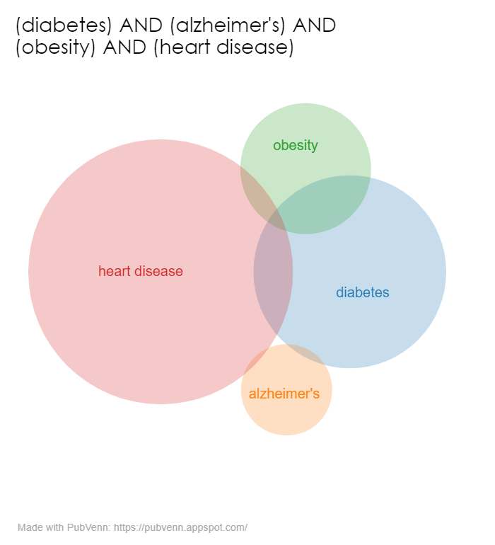 PubMed Venn Diagram of citations in diabetes, Alzheimer's, obesity, and heart disease research
