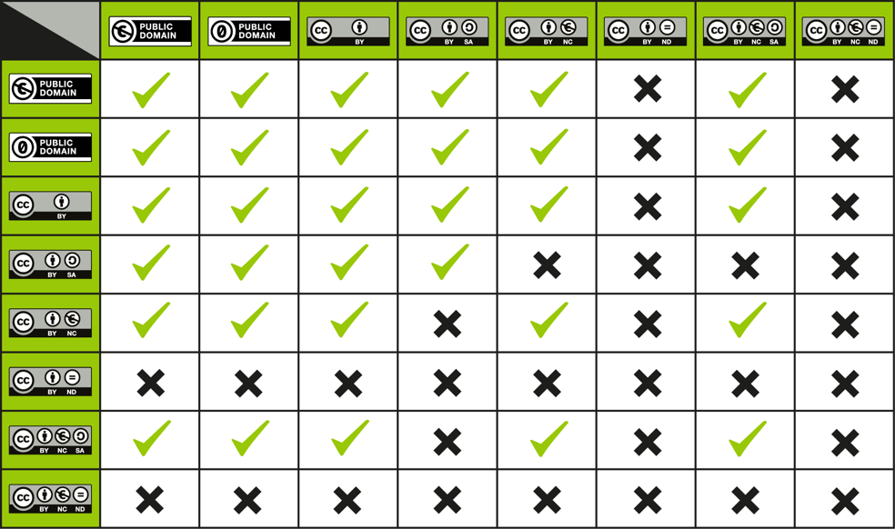 Creative Commons Compatibility Chart
