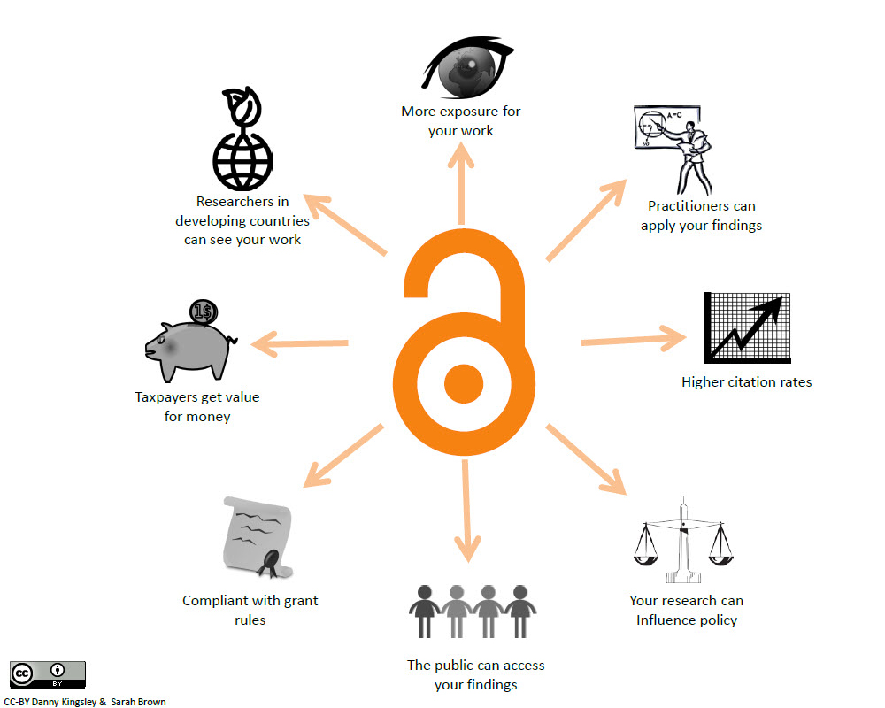 Benefits of Open Access