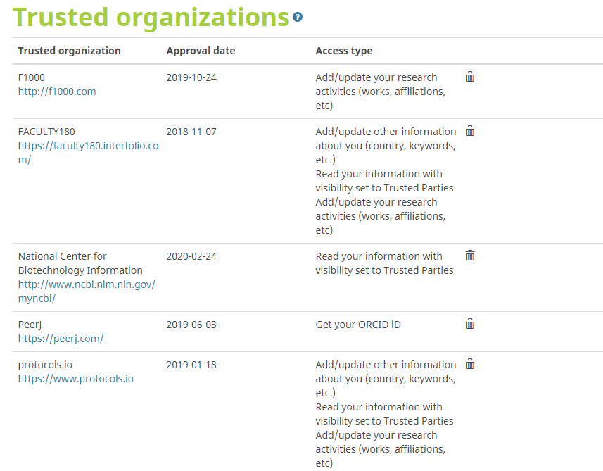 ORCID trusted organizations