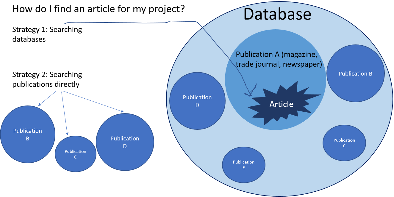 search in databases or publications to find articles