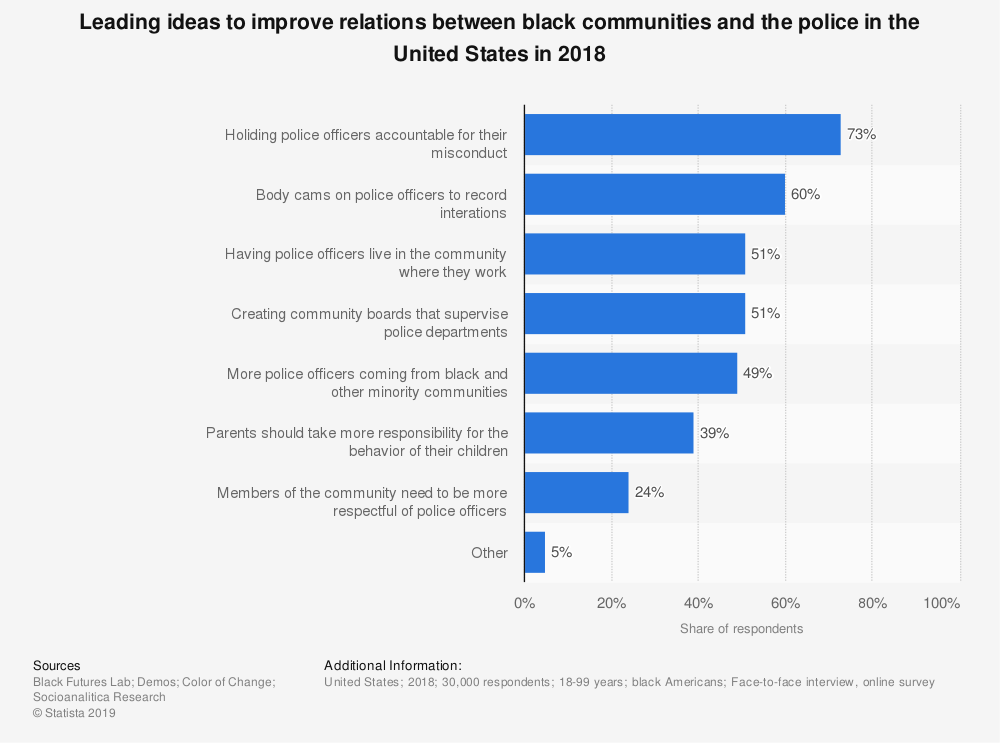 ideas to improve relations between black communities and police