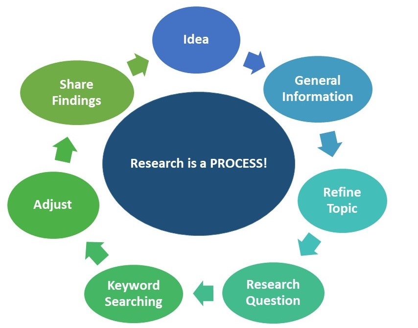 research as process flow chart: idea, gen info, refine topic, research question, keyword search, adjust, share findings)