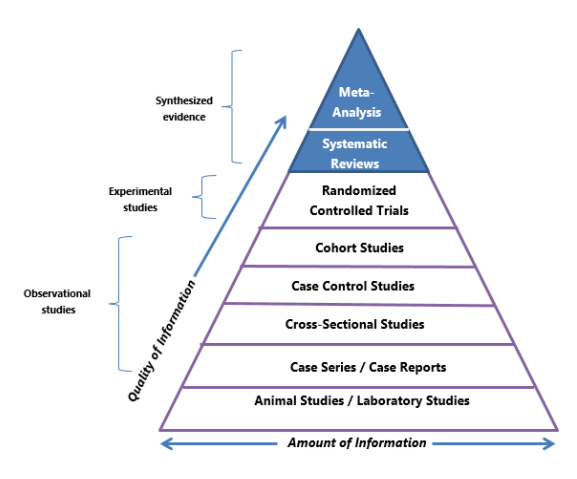"Pyramid of evidence with the following categories from bottom to top:  Animal Studies/Laboratory Studies, Case Series/Case Reports, Cross-Sectional Studies, Case Control Studies, Cohort Studies, Randomized Controlled Studies, Systematic Reviews, Meta-Analysis.  The following text is situation between a double sided arrow ""Amount of Information,"" and the following text is displayed on the side of the pyramid with an arrow pointing to the top ""Quality of Information."" Each section of the pyramid is grouped into three categories identified on the side of the pyramid Observational Studies for the first five categories, Experimental Studies for the Randomized Controlled Trials category, and Synthesized evidence for the last two categories at the top of the pyramid."