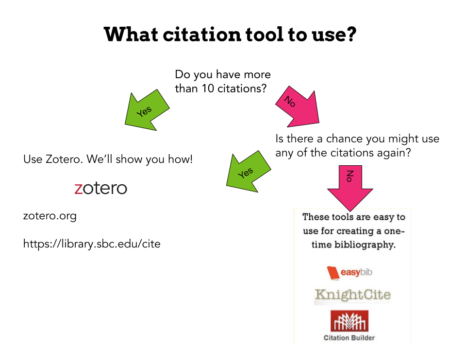 Decision tree for citation management. If more than 10 citations or going to reuse, use Zotero!