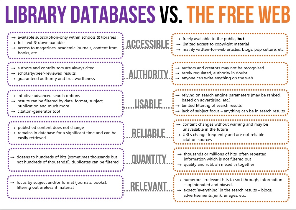 Databases vs. Free Web