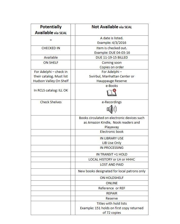 Availability Codes