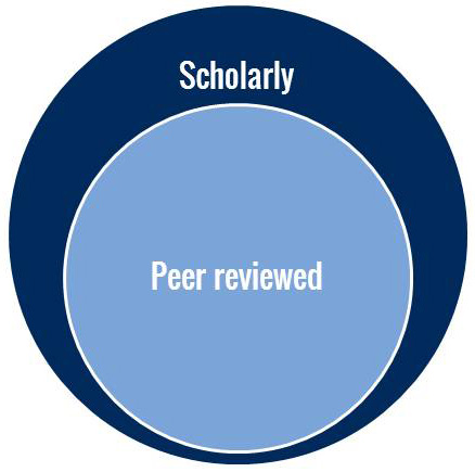 Peer reviewed journals are generally scholarly, but not all scholarly journals are peer reviewed.