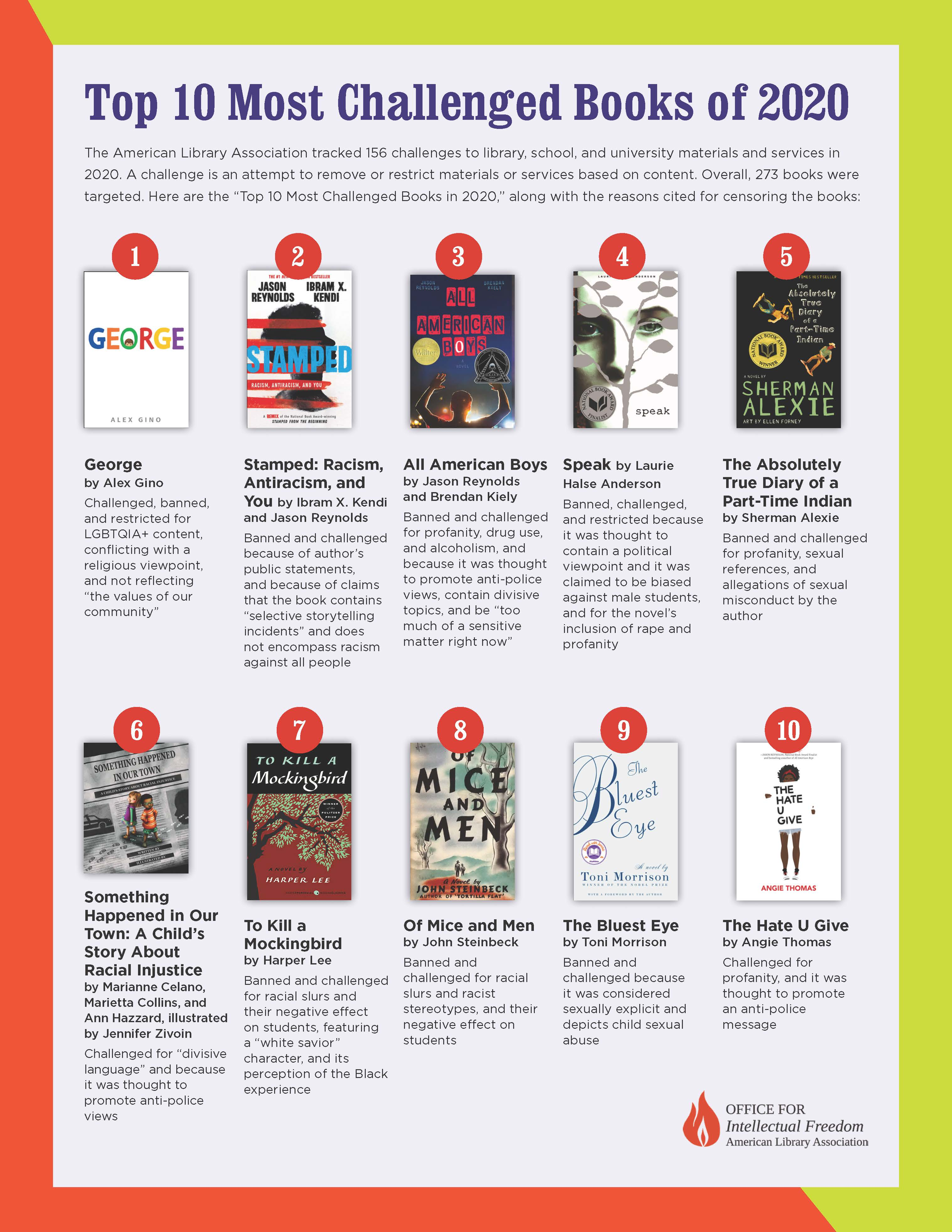 Banned Books Infographic showing top 10 challenged titles of 2020