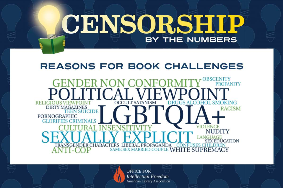 2019 Banned Books Censorship by the numbers word graphic