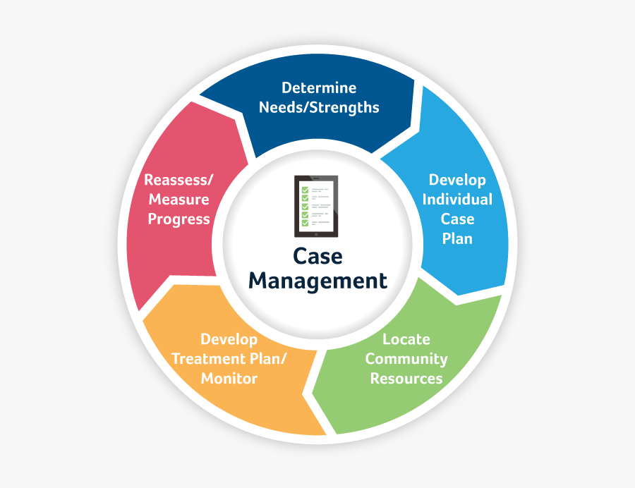 NYC College of Technology | Nursing Case Management: Role and Process