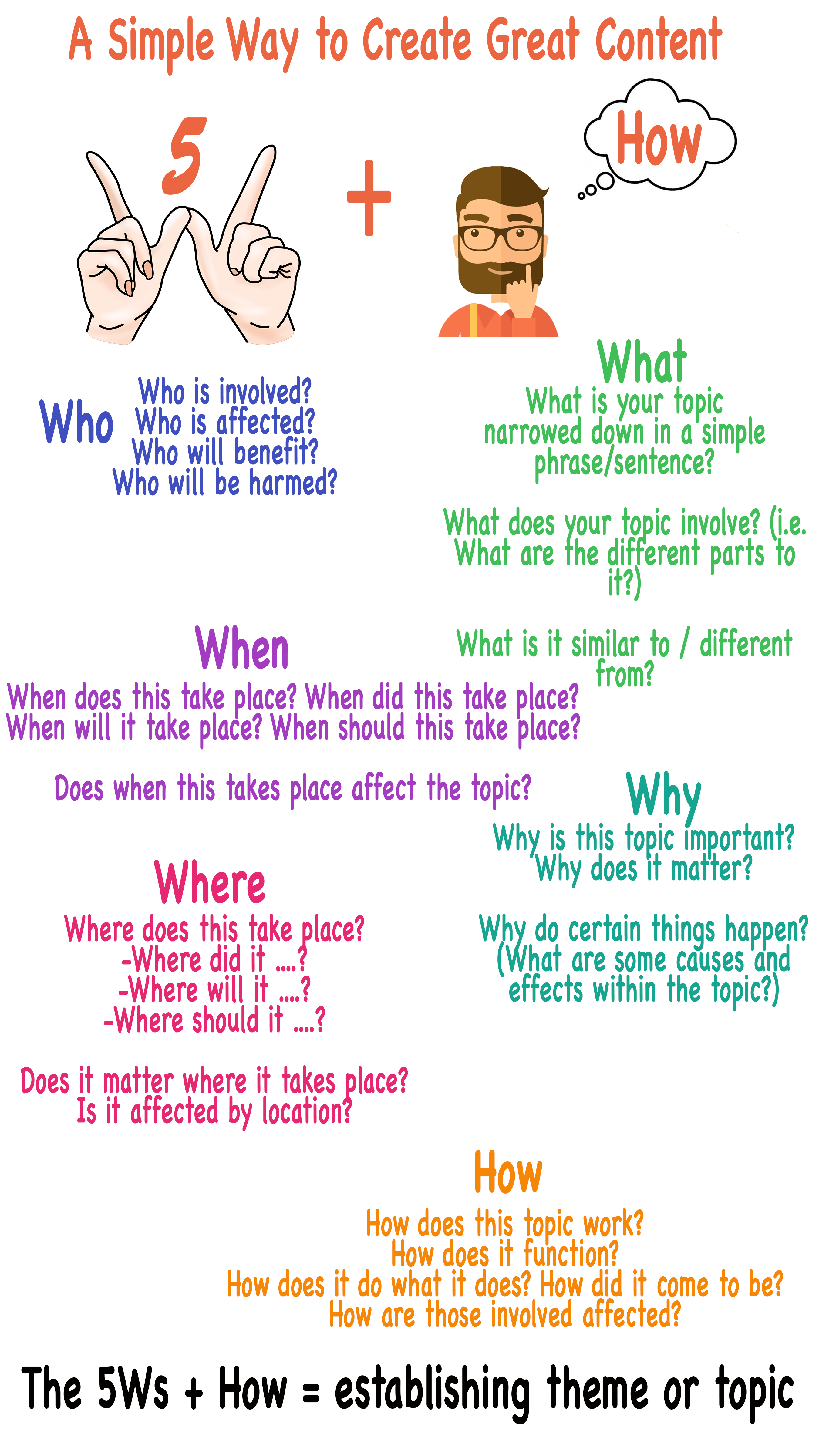 5Ws + How infographic (the transcript of the infographic is provided underneath as a Word document file)