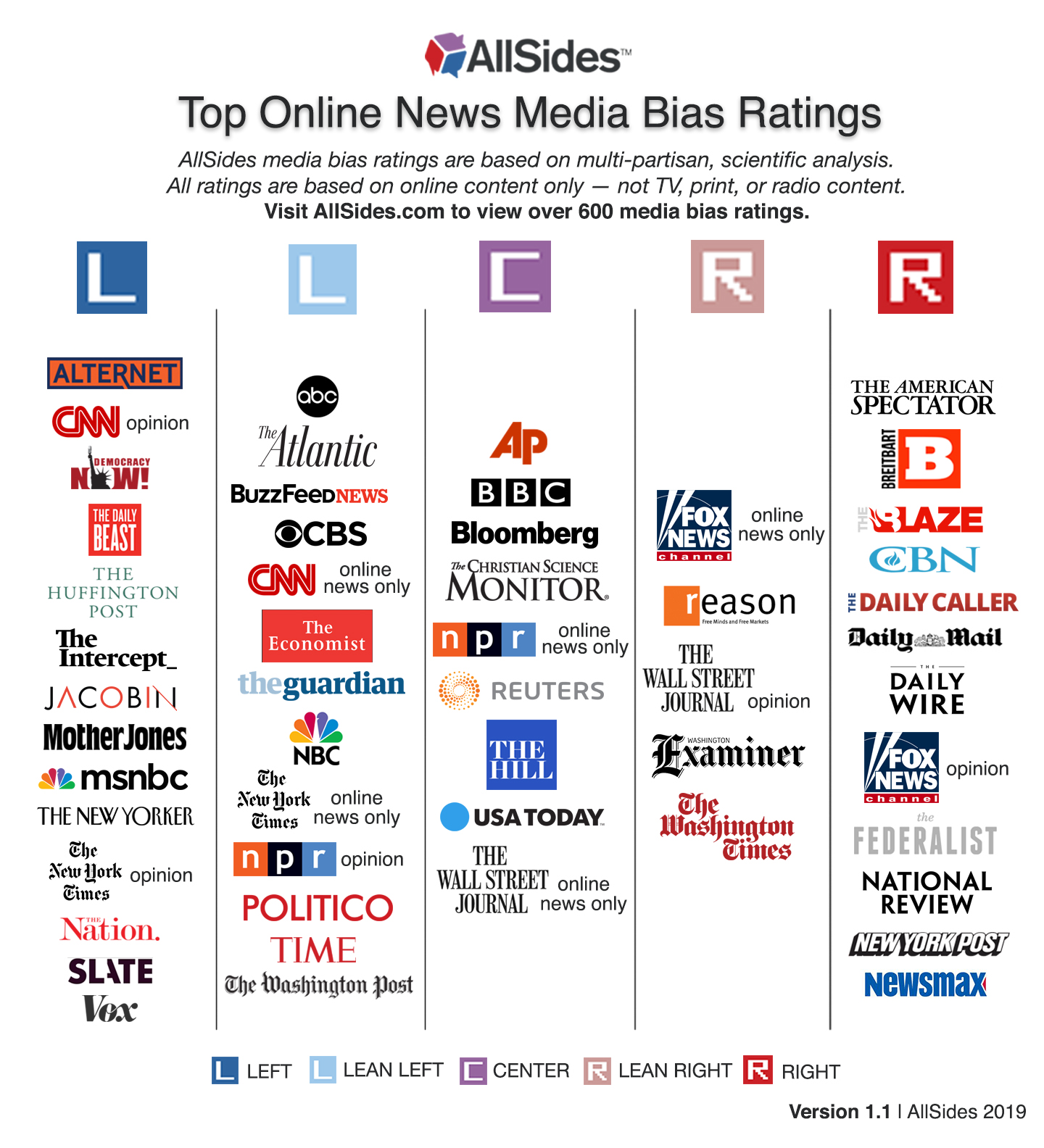 Media outlets categorized by political viewpoint.