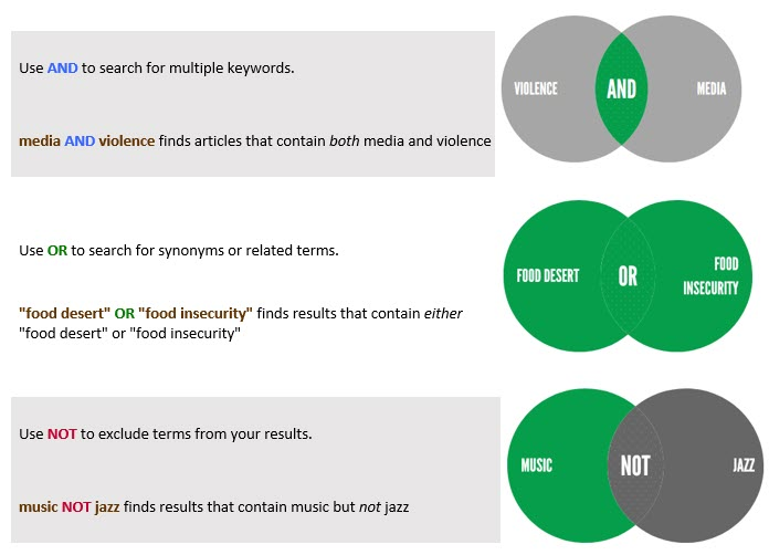 Chart describing use of AND, OR, and NOT for keyword searching