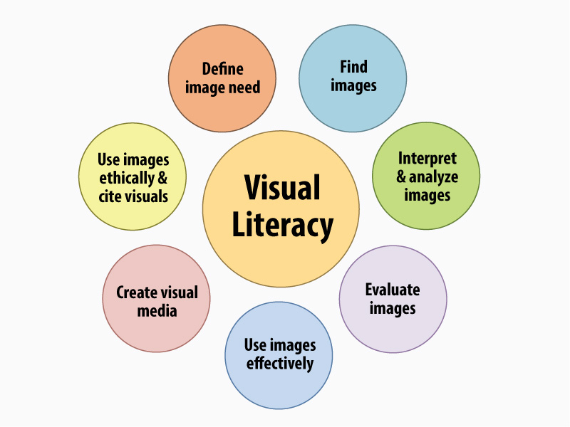 Diagram showing parts of visual literacy.