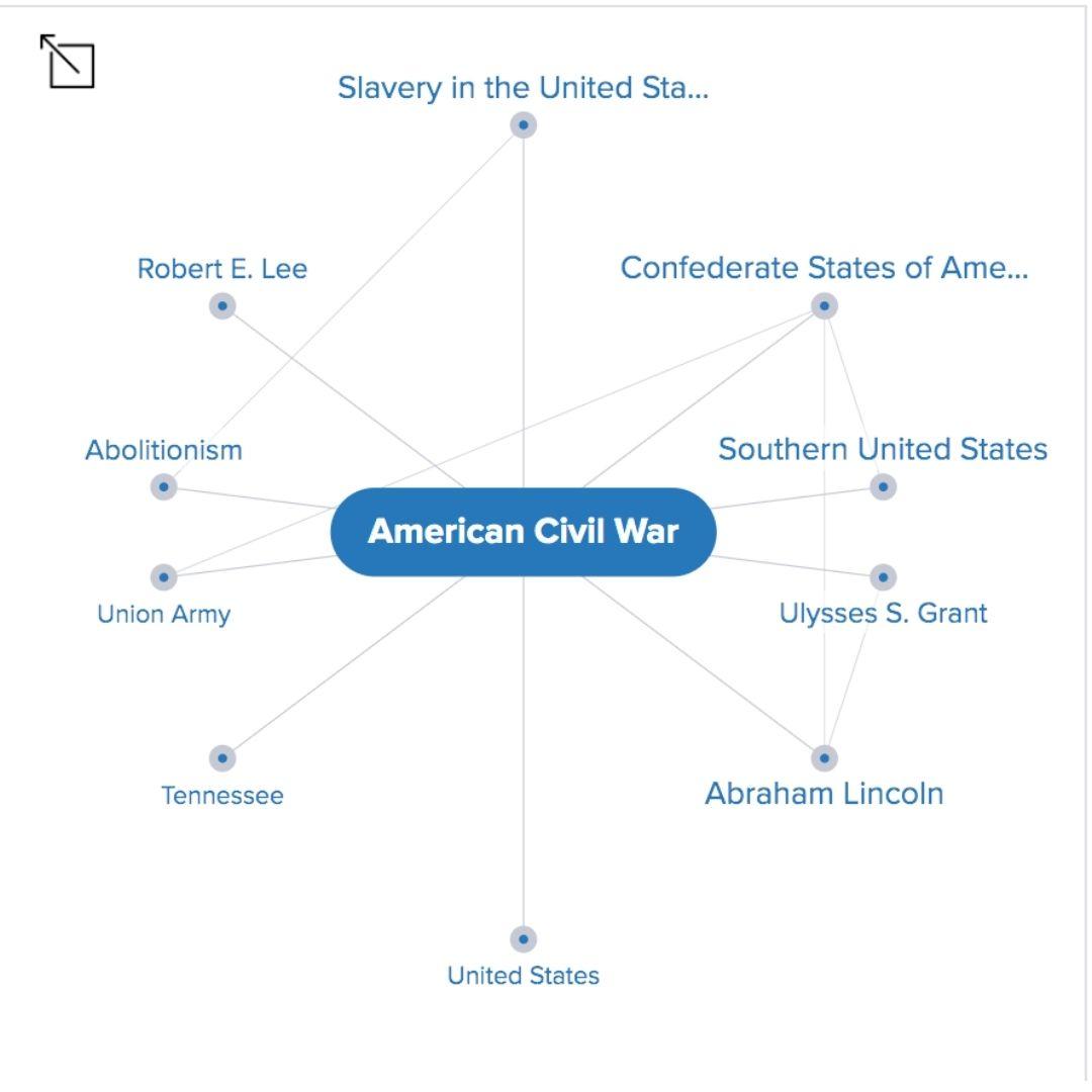 American Civil War Mindmap