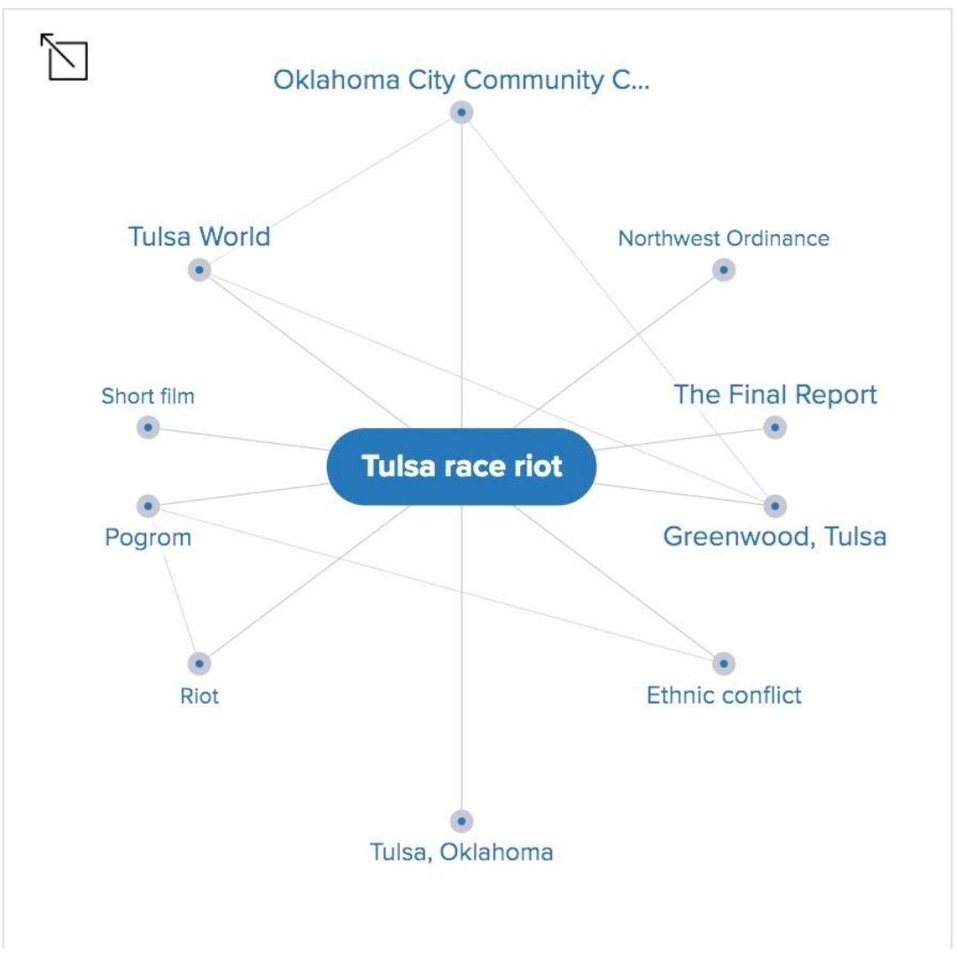 Tulsa massacre Mindmap