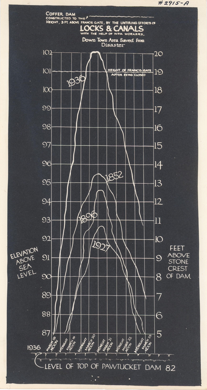 antique graph
