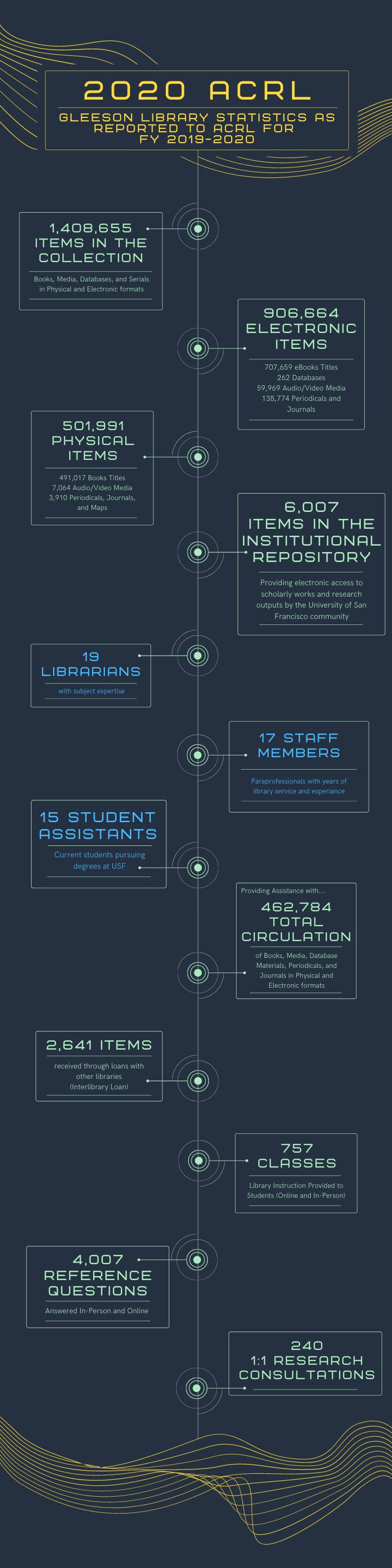 Graphic of 2020 Statistics