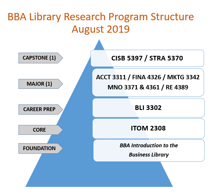BBA Library Research Program Structure August 2019