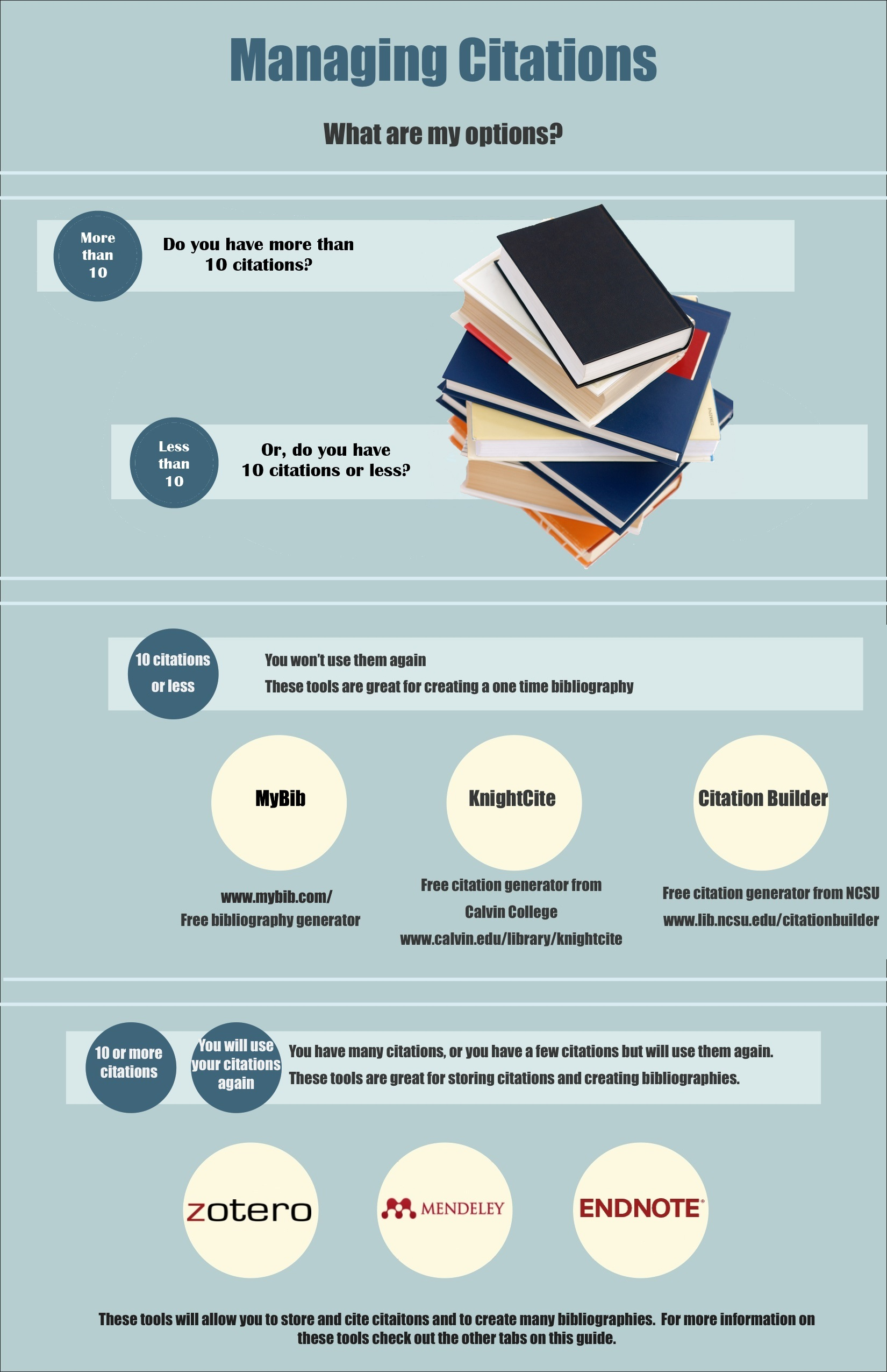 Infographic for decision upon citation tools
