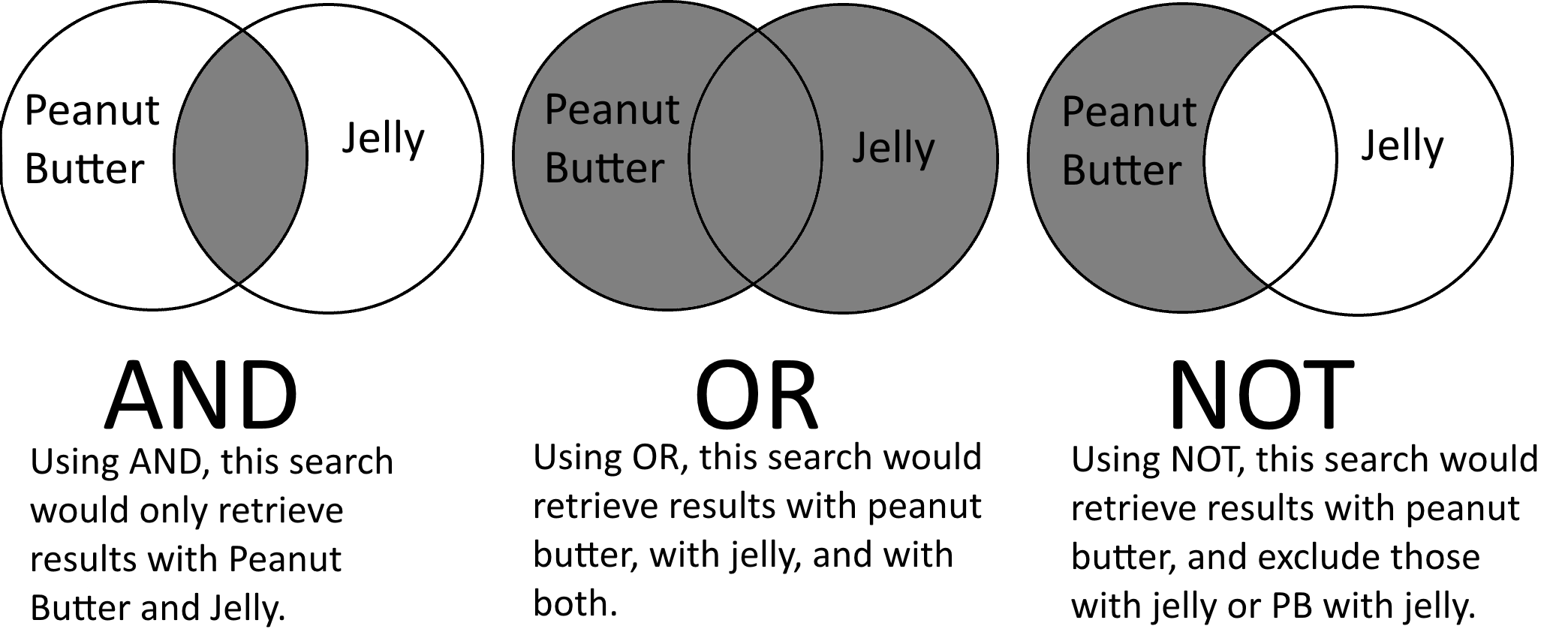 Three venn diagrams. Peanut butter and jelly. Peanut butter or jelly. Peanut butter not jelly.