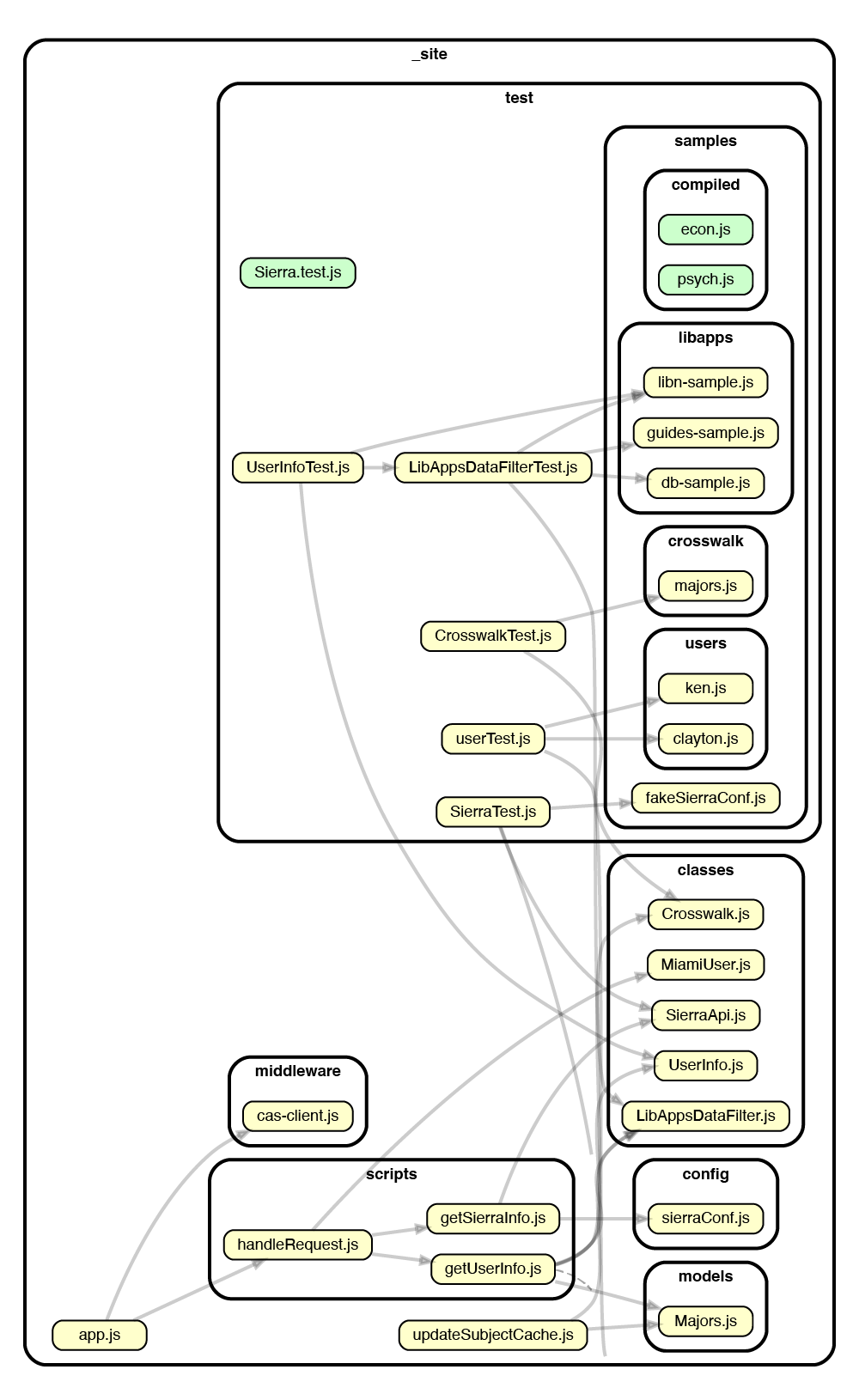 A code map, showing how the different parts of a coding project relate to each other