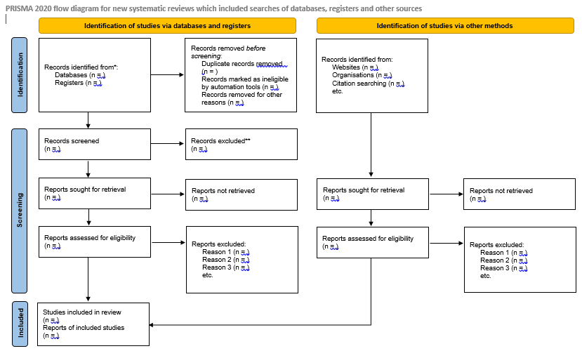 The PRISMA diagram for Databases, Registers, and Grey Literature has an additional column on the right side of the diagram for reporting of grey literature searches and results
