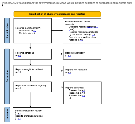 The PRISMA diagram for Databases and Registers follows the same format as the previous 2009 PRISMA diagram