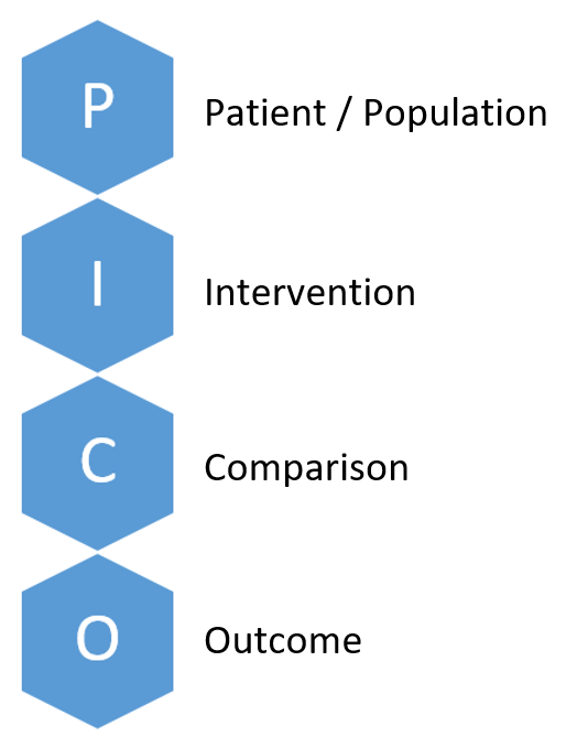 PICO: Patient / Population, Intervention, Comparison, Outcome