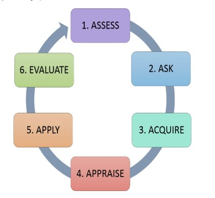 Evidence Based Medicine Cycle includes Assess, Ask, Acquire, Appraise, Apply, Assess, and Evaluate