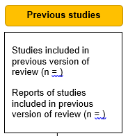 PRISMA 2020 templates for updated reviews include a box for the number of studies and reports included in the previous version of the review.