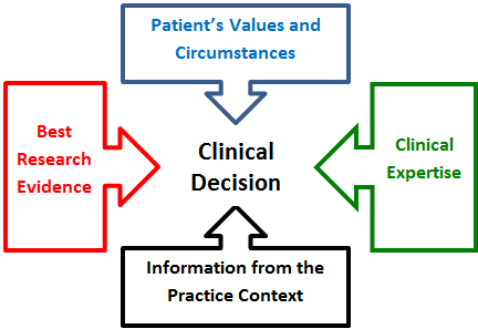 Patient values, clinical expertise, information from the practice context, and the best research evidence all contribute to helping you make a clinical decision