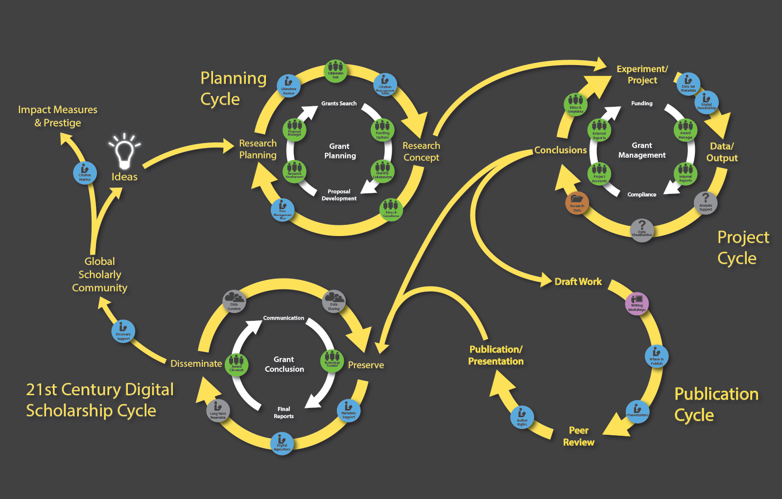 digital scholarship lifecycle