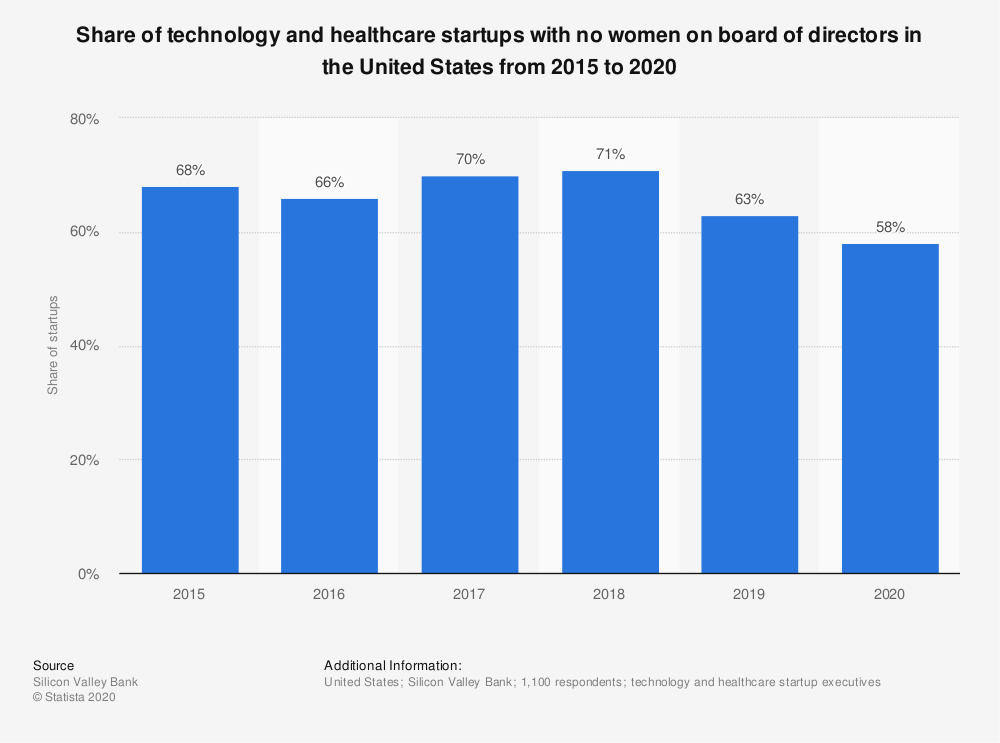 Statista bar chart of Share of technology and healthcare startups with no women on board of directors in the United States from 2015 to 2020