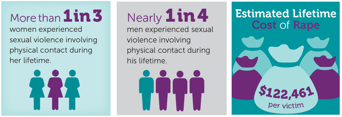 a quarter to a third of people experience  sexual violence in their lifetime.
