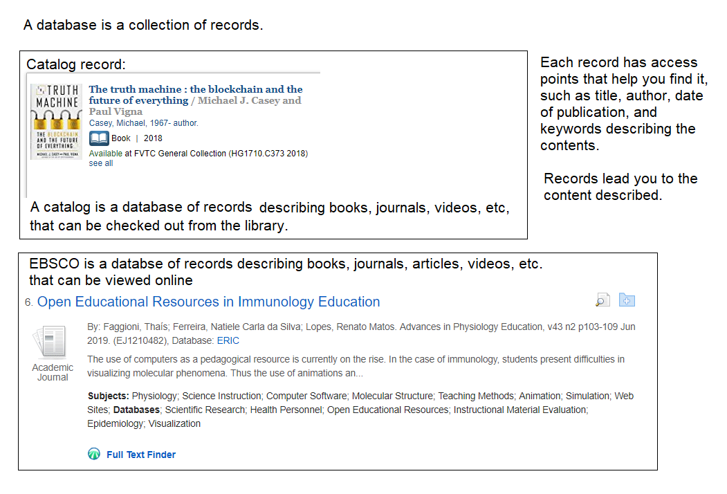 A database is a collection of records describing content and giving access to described content.