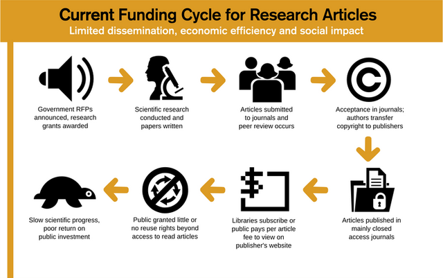 Research can be closed to people based on paywalls.
