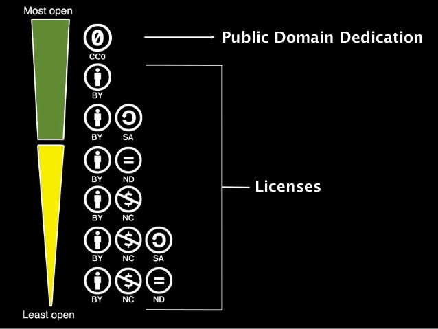 Licensing levels of use