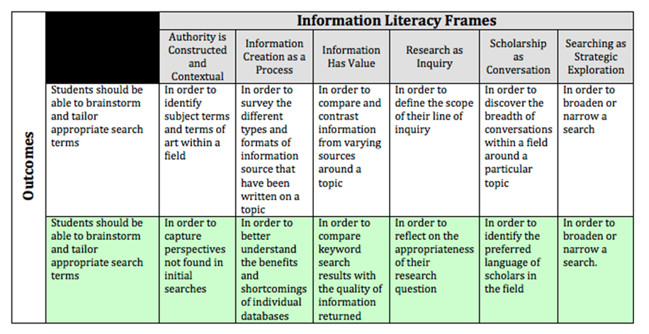 Links to powerpoint about information literacy