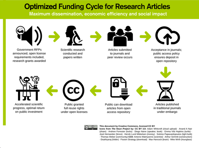 Shift cost from researcher to other funding sources.