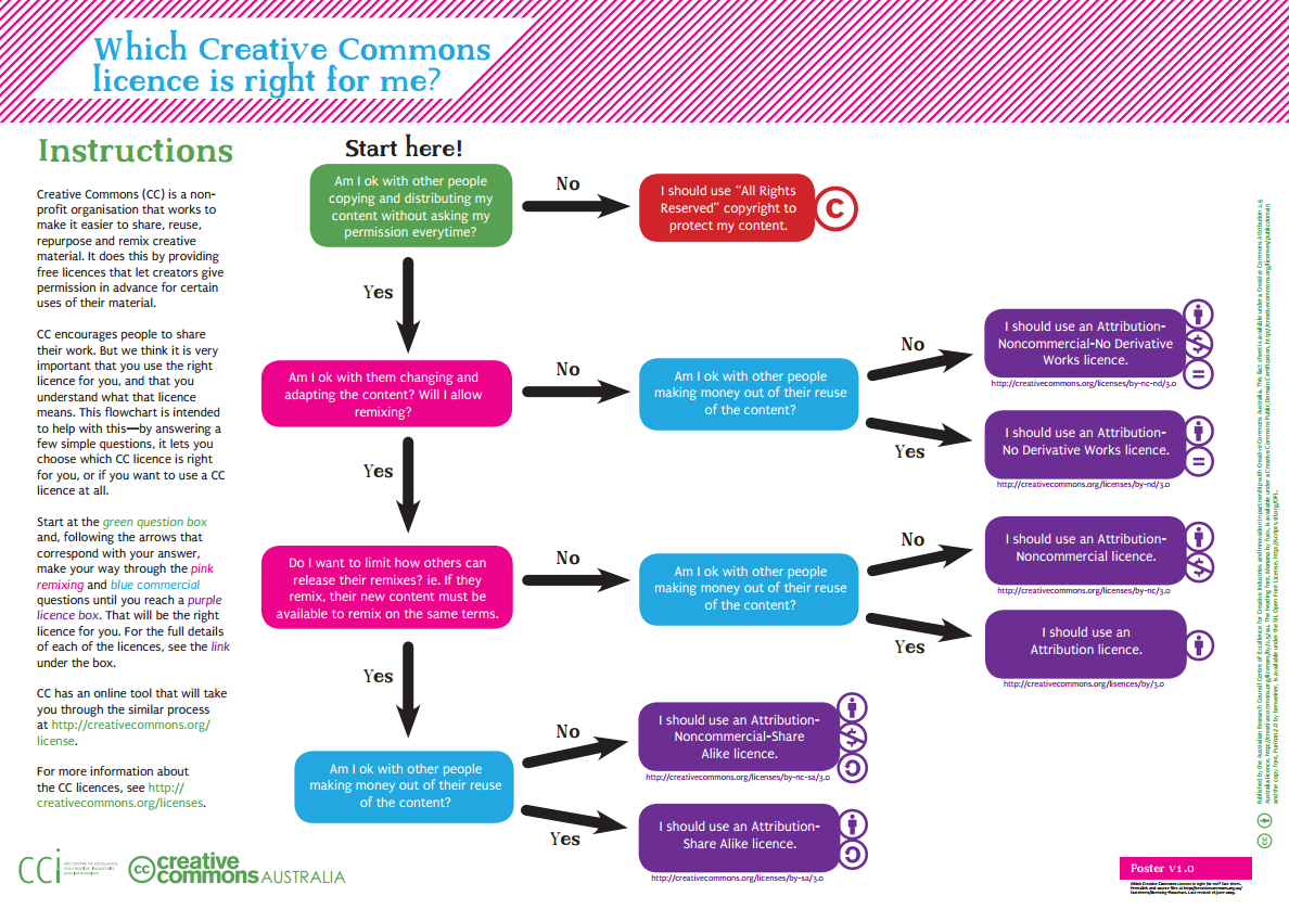 Decisions to be made before adding creative commons license includes do you want to allow commercial use and allow changes.