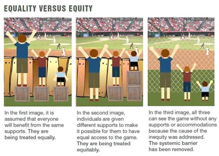 Equity vs equality vs justice