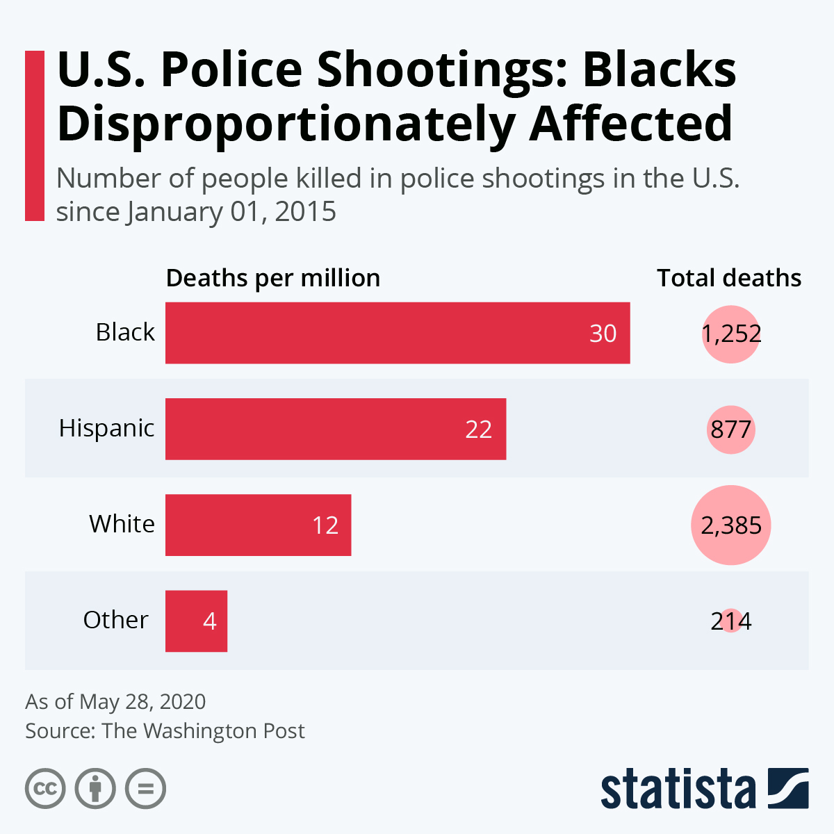 US Police Shootings: Blacks Disproportionately Affected