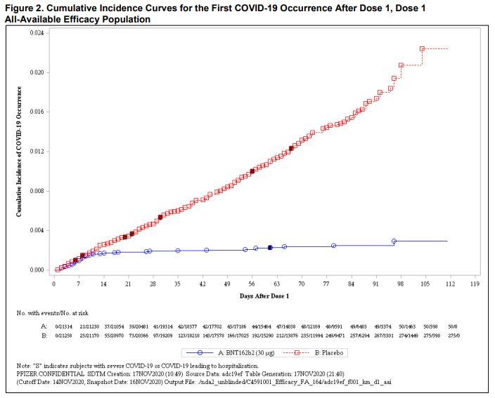 COVID vaccine efficacy