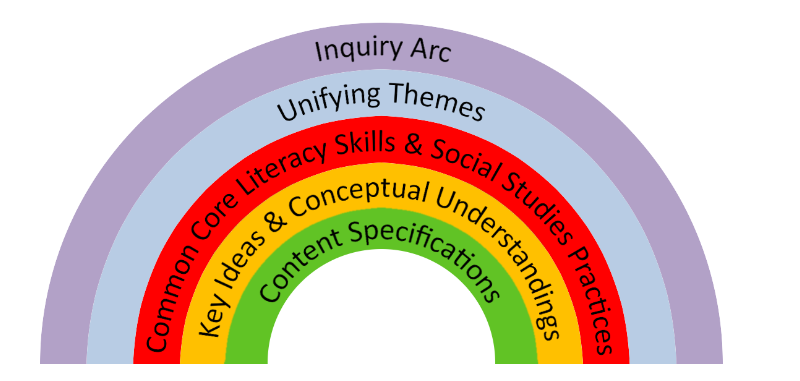 Rainbow with bands from top: Inquiry Arc, Unifying Themes, Common Core Literacy Skills & Social Studies Practices, Key Ideas & Conceptual Understandings, and Content Specifications.