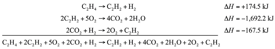 This example shows Hee's Law: When chemical reactions are combined algebraically, their enthalpies can be combined in exactly the same way. Thus, the overall enthalpy of this process will be 174.5J-1,692.2J-167.5J= -1,685.2J.