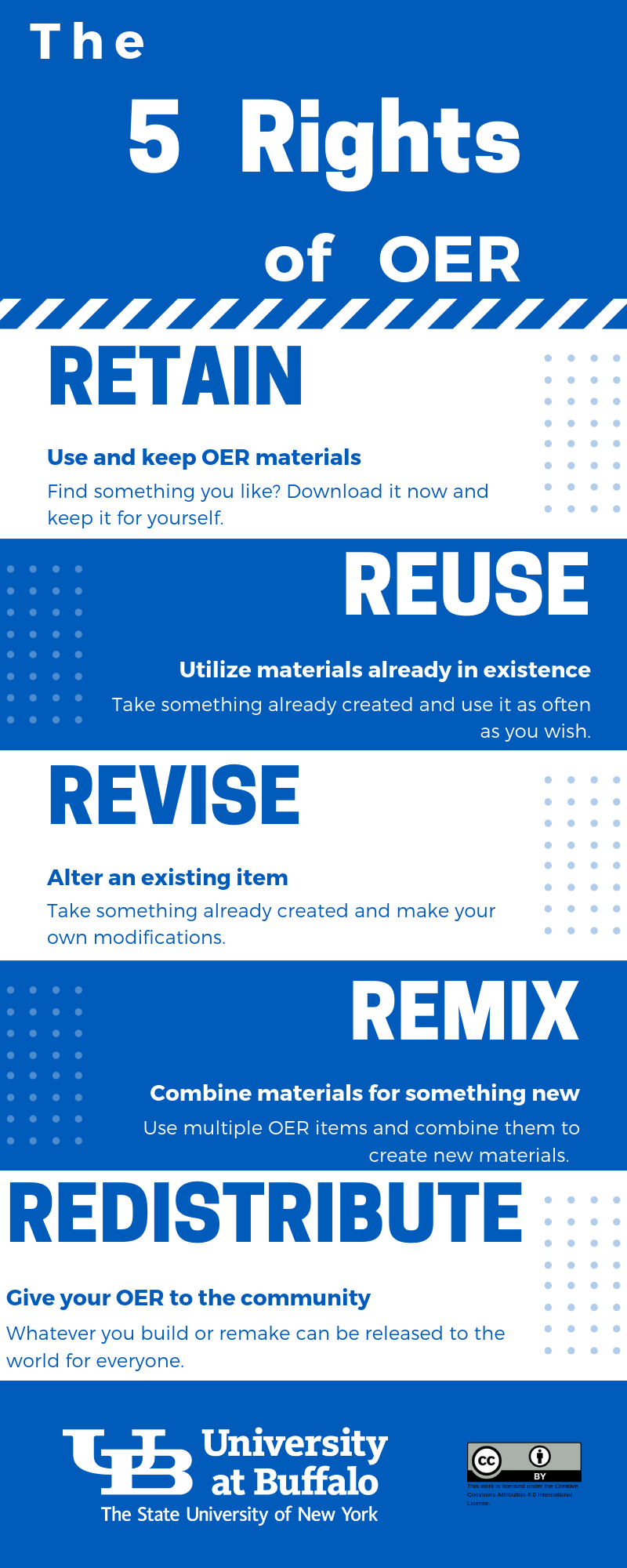 Infographic demonstrating the five rights of O E R: retain, reuse, revise, remix, and redistribute.