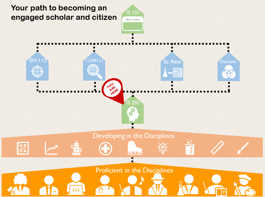 infographic showing IS 201 as the third step in Information Literacy Across the Curriculum at Wartburg
