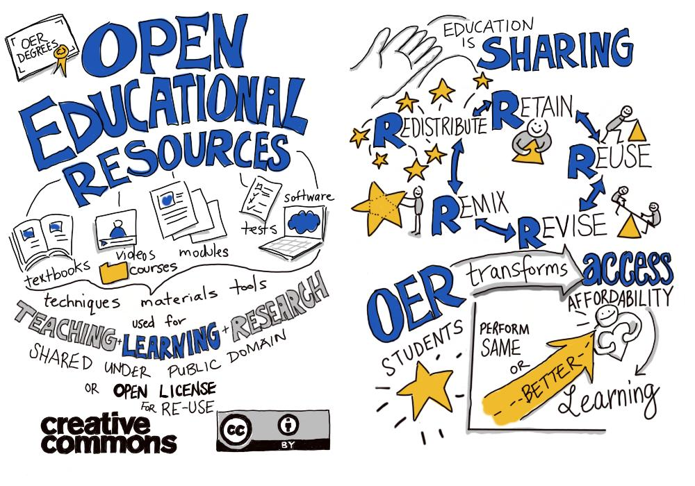 "infographic that states ""Open Educational Resources are techniques, materials, and tools used for teaching and learning and research shared under public domain or open license for re-use. Education is sharing. Redistribute, retain, ruse, revise, and remix materials. Oer transforms access affordability, and learning."""